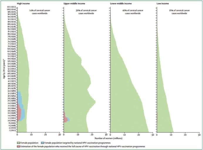 Hpv vaccine how long effective - Human papillomavirus infection and immunization strategies