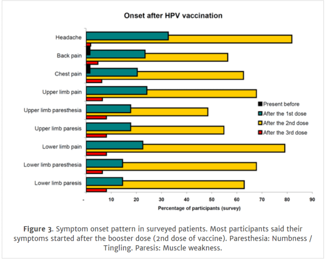 hpv vaccine side effects day after)