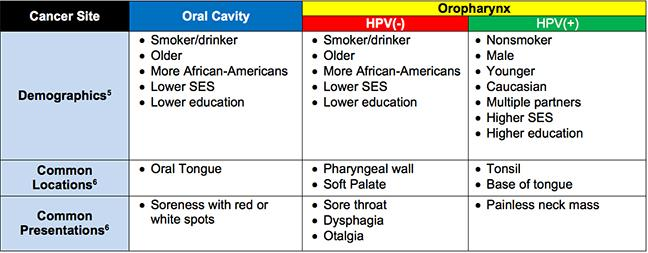 hpv throat cancer recurrence rate)