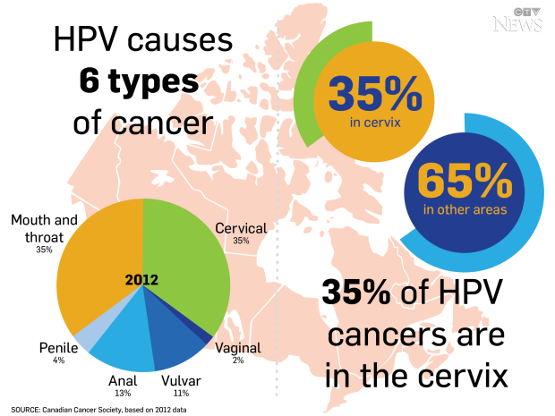 hpv that cause cancer