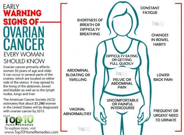 ovarian cancer leg swelling ce trebuie făcut dacă se găsesc negi