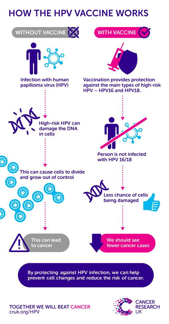 Human papillomavirus vaccine cause