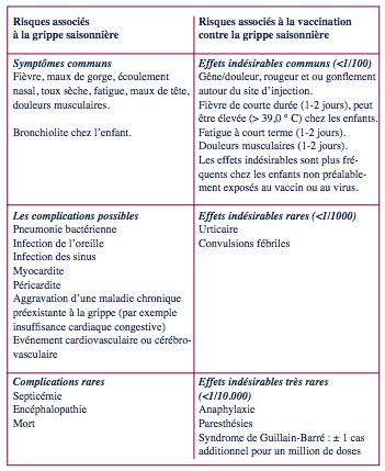 vaccin papillomavirus effets indesirables)