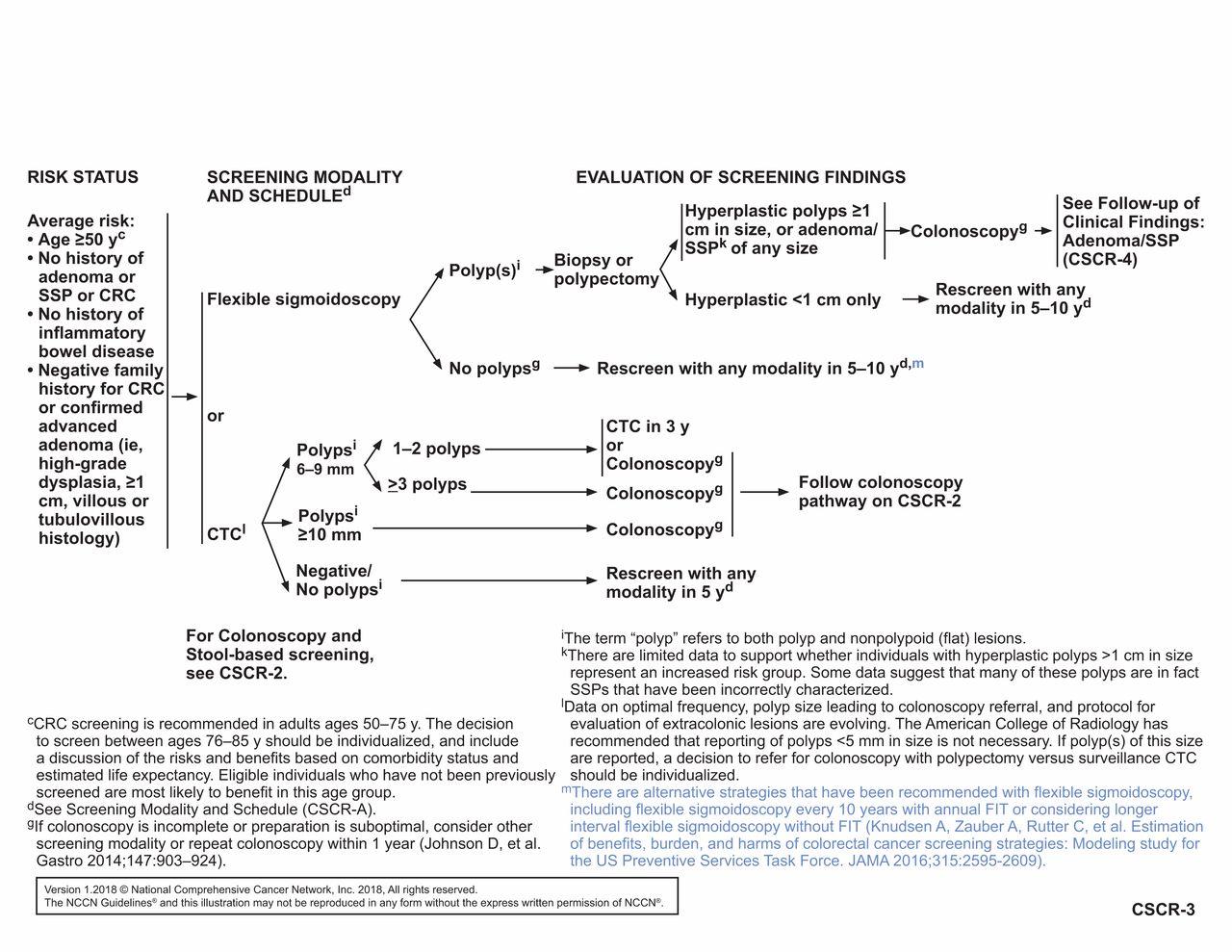 Colorectal cancer nccn. Understanding Colorectal Cancer papilloma virus boca