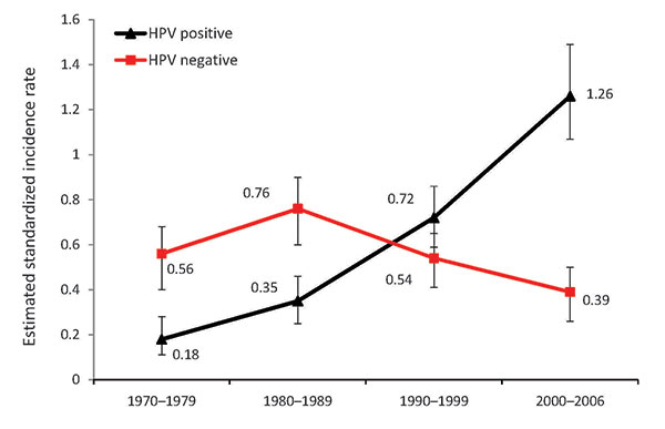 hpv oropharyngeal cancer epidemiology)