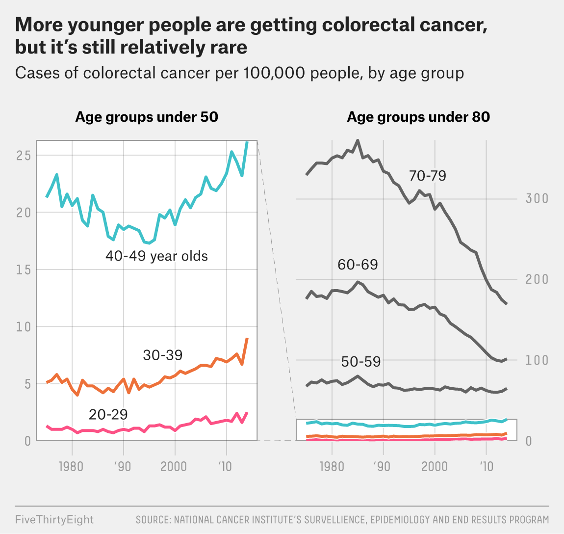 colorectal cancer on the rise