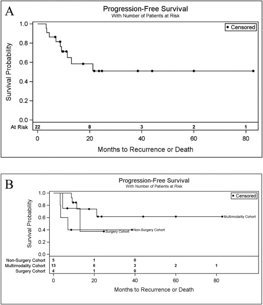peritoneal cancer recurrence survival