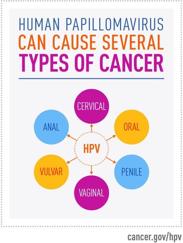 hpv cancer causing
