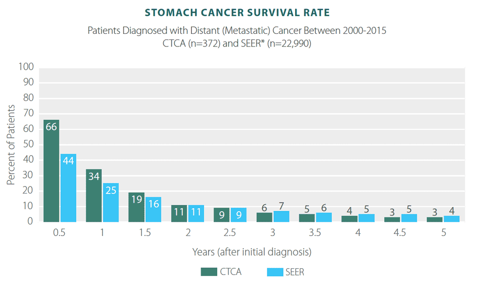 gastric cancer mortality rate