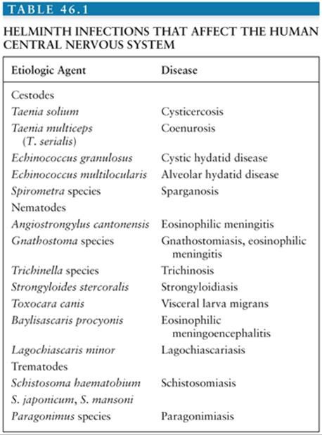 types of helminth diseases)
