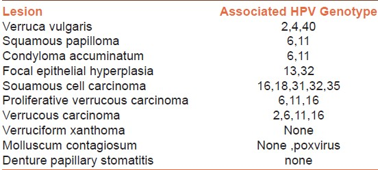lesions associated with hpv)