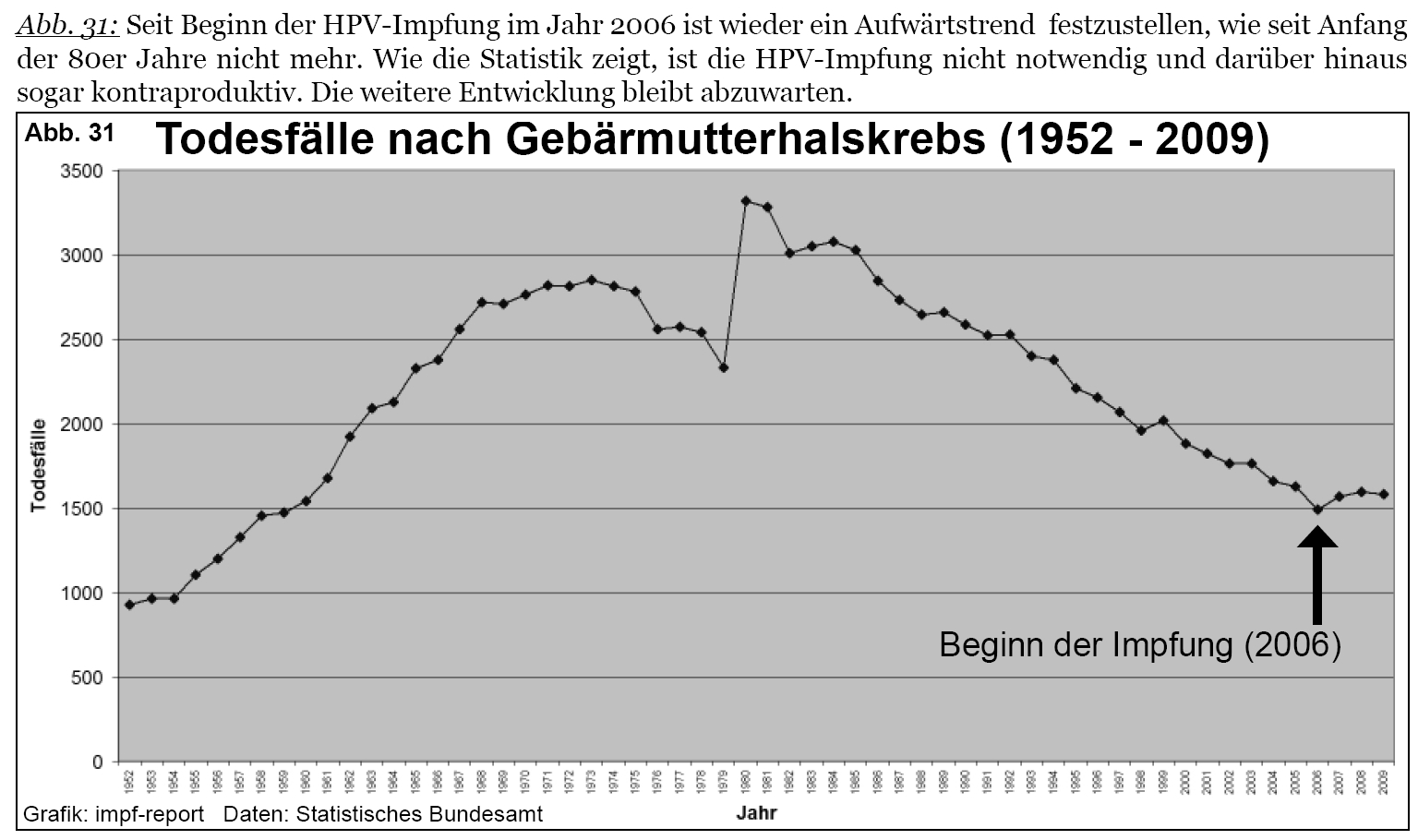 hpv impfung jungen todesfalle)