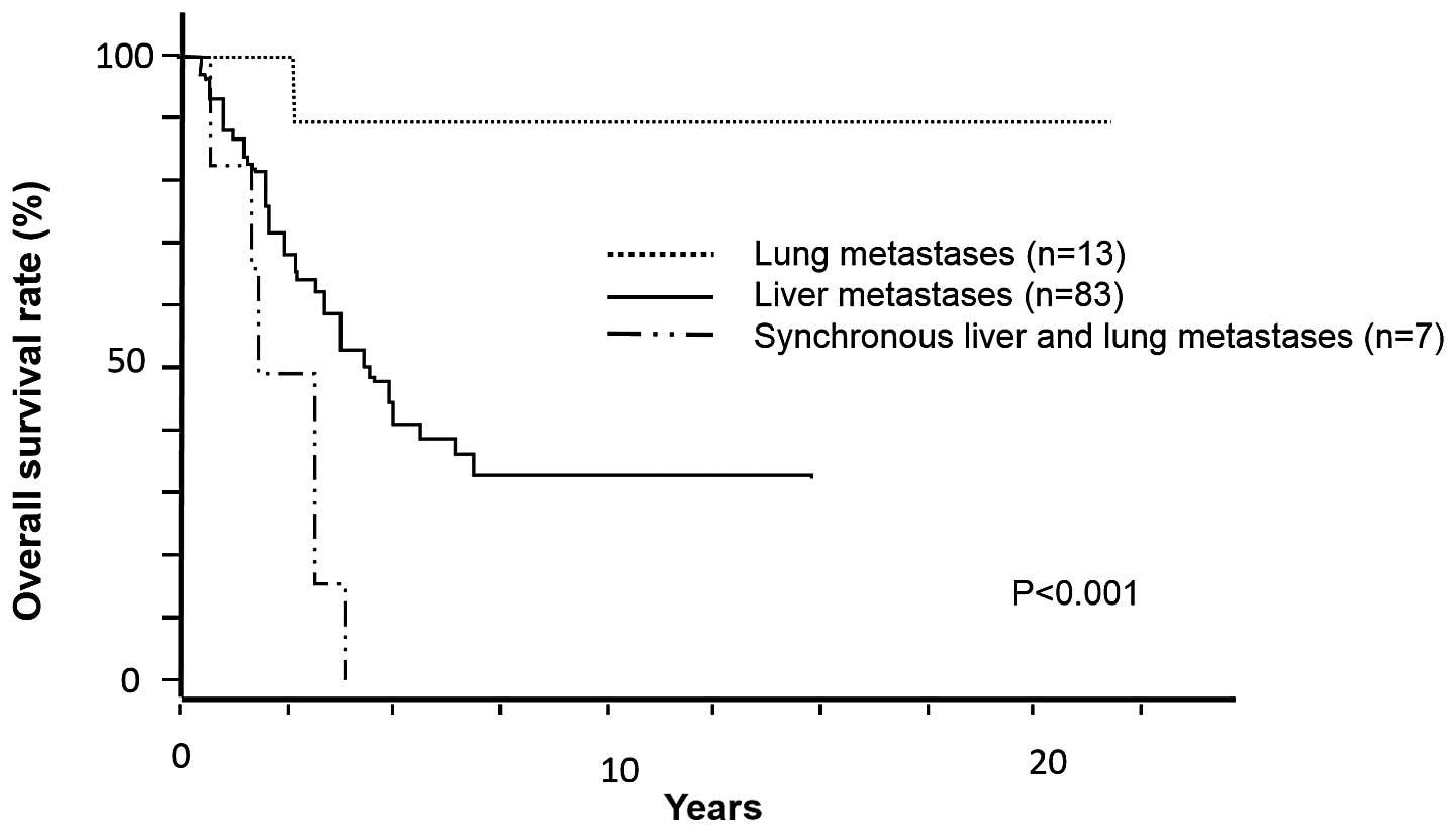 Rectal cancer rate of survival, Colorectal cancer liver metastases survival rate.