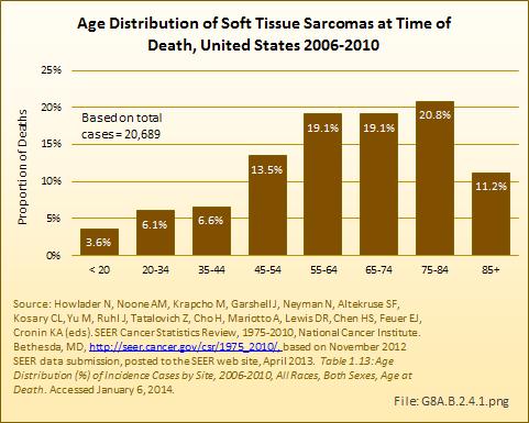 sarcoma cancer mortality rate