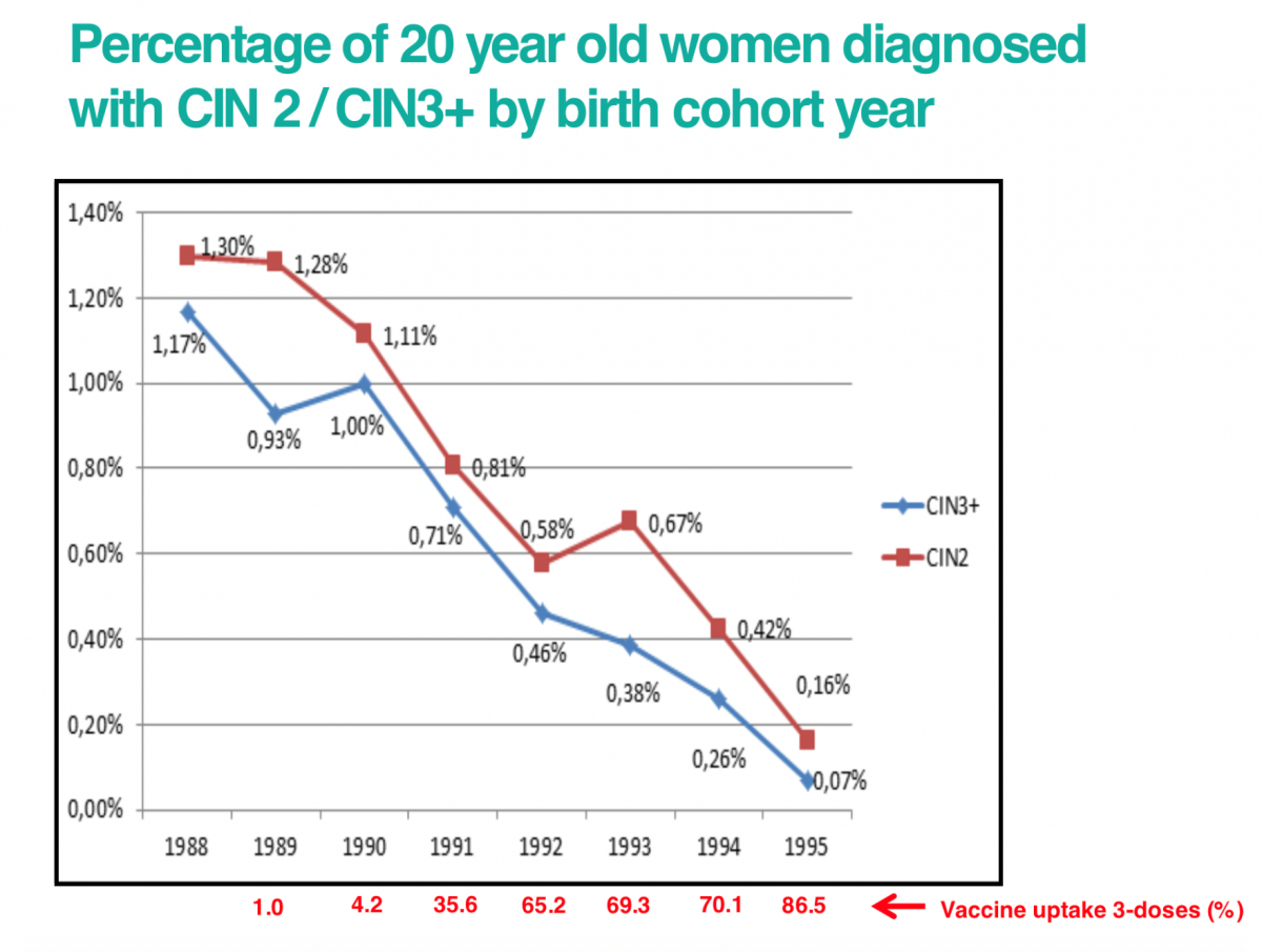 hpv vaccine long term side effects uk
