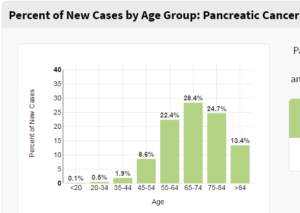 Pancreatic cancer young female