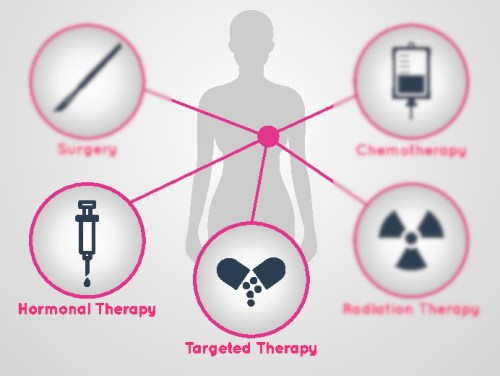 A Non-Interventional Study With Aromasin® As Adjuvant Treatment Of Invasive Early Breast Cancer