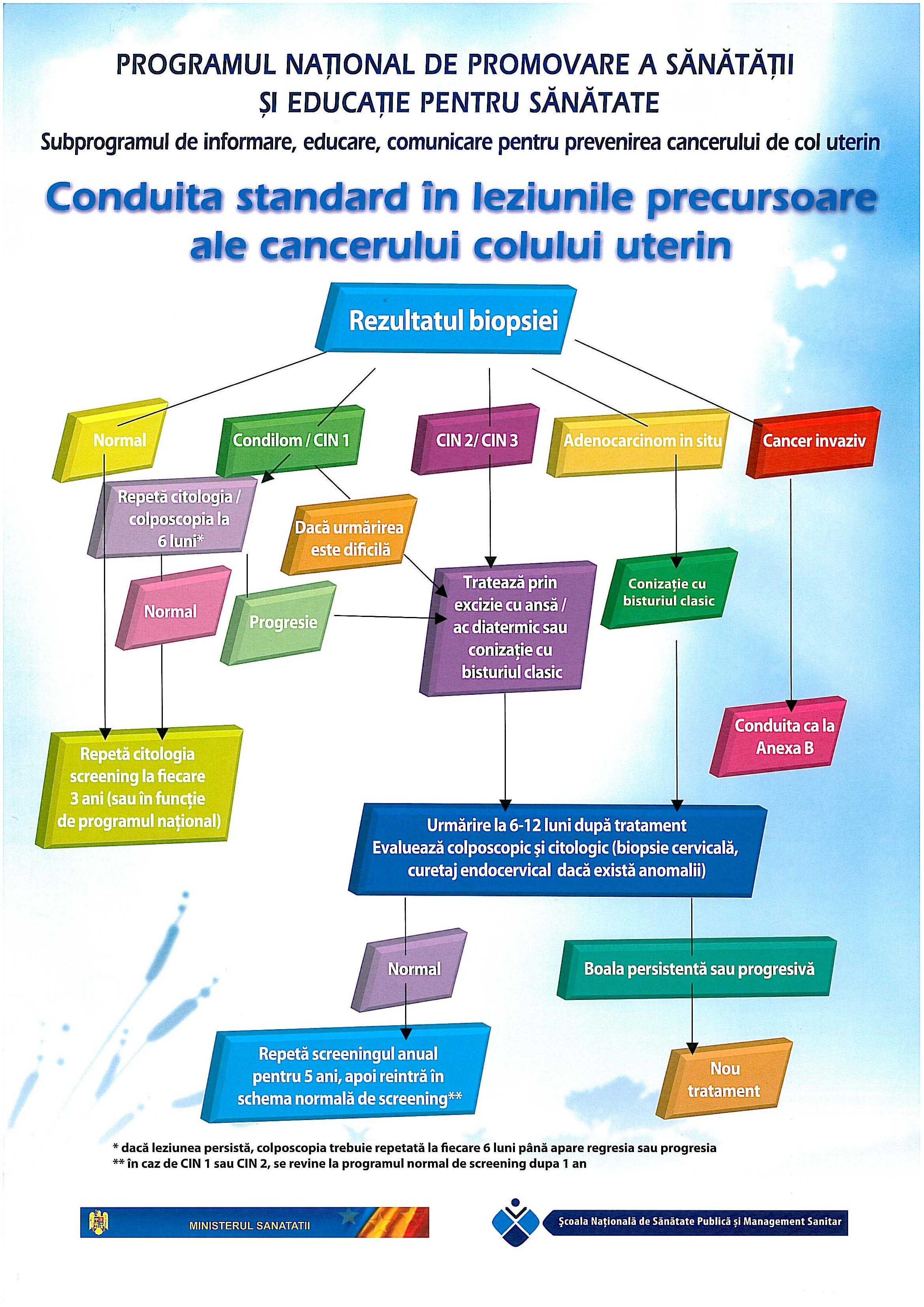 condilom în colul uterin)