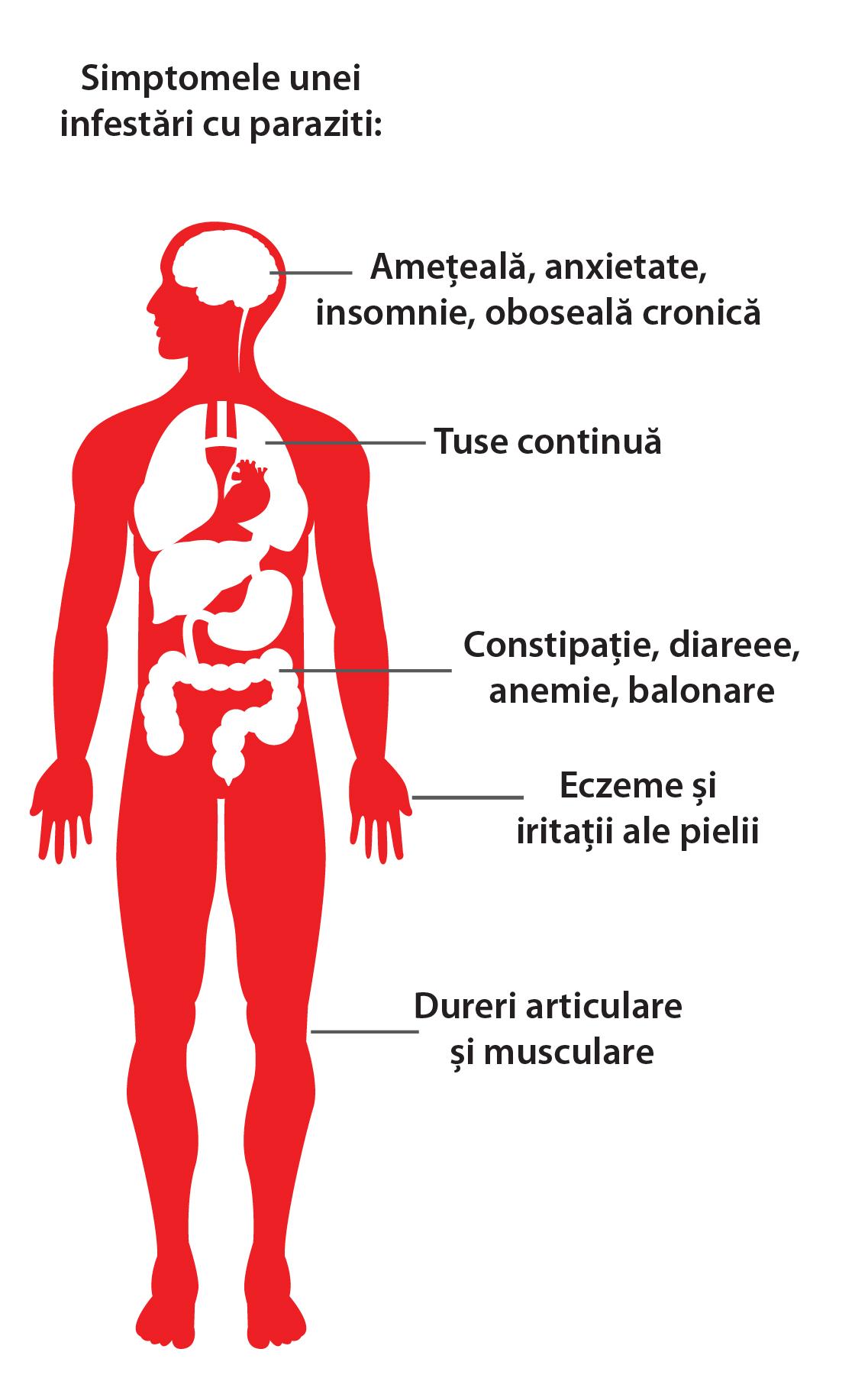 Simptome de tip viermi
