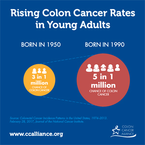colorectal cancer in young adults)