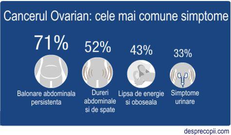simptome in cancerul ovarian