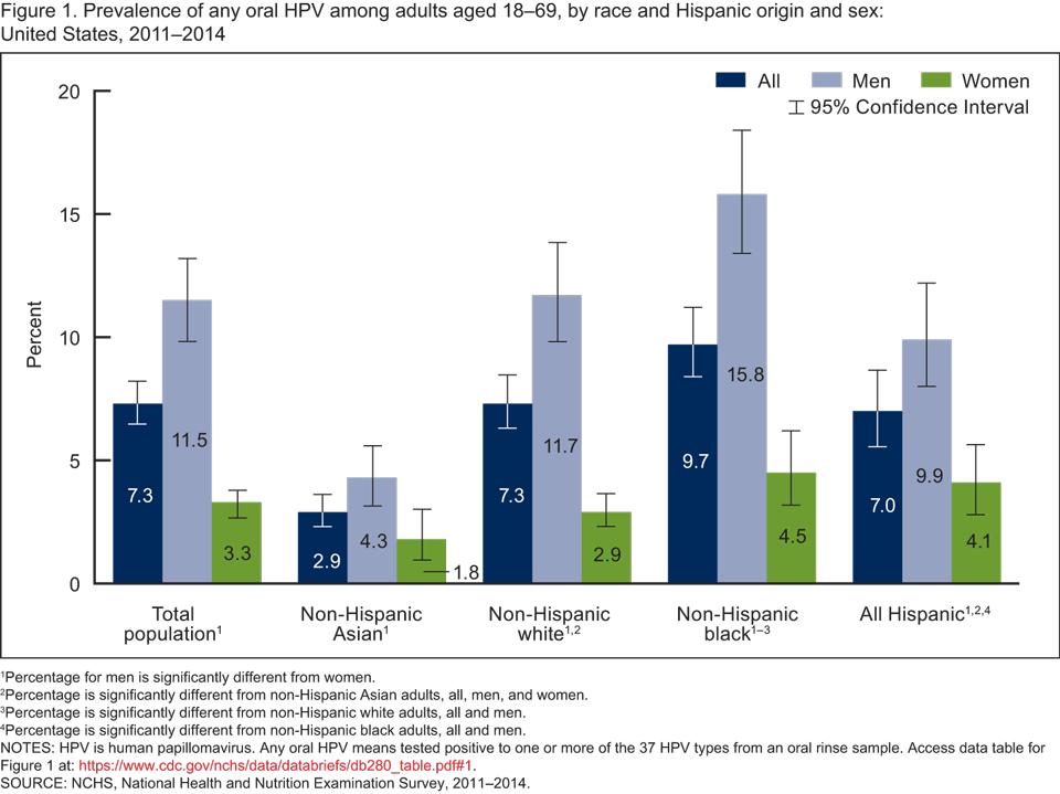 papillomavirus and age)