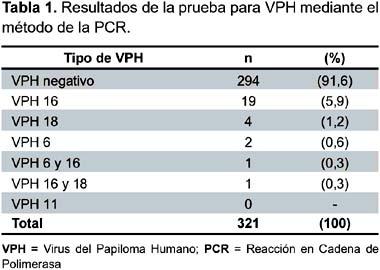 virus papiloma negativo