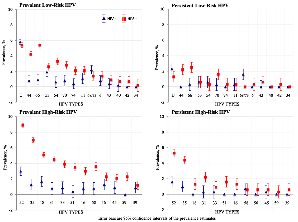 hpv high risk type 16 pcr positive)