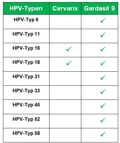 hpv impfung erwachsene sinnvoll
