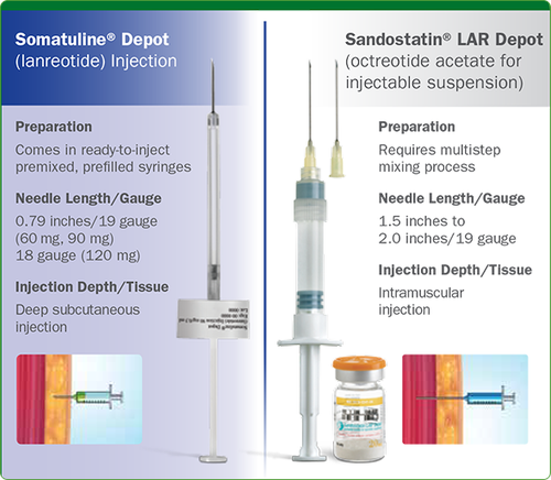 neuroendocrine cancer injections)