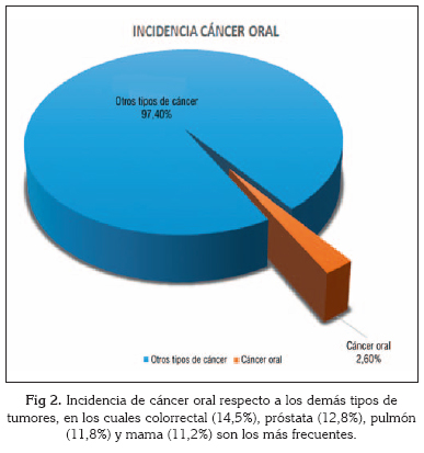cancer bucal incidencia
