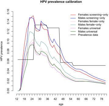 Ali je hpv virus ozdravljiv, Endometrial cancer histology types