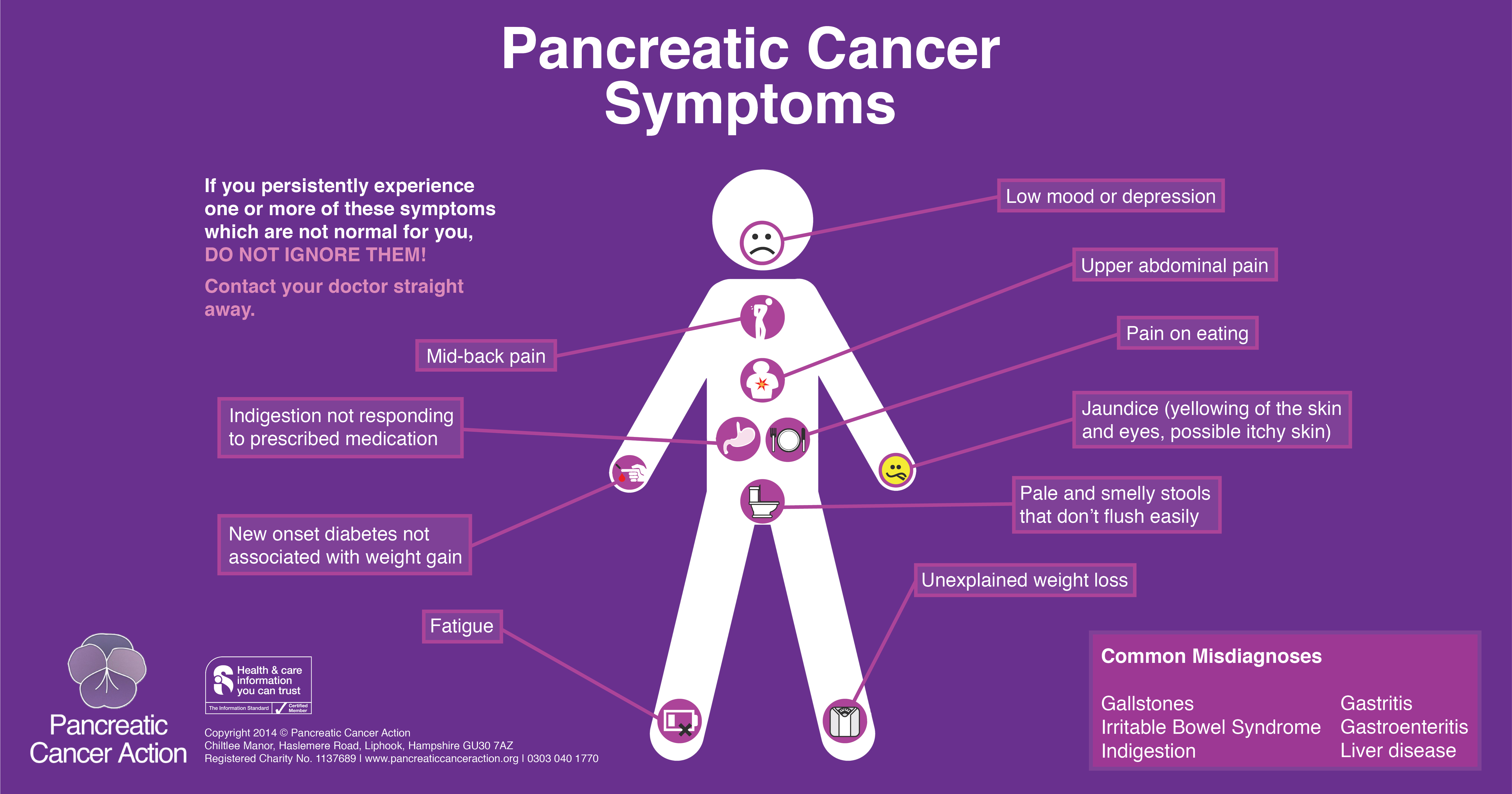 pancreatic cancer first symptoms were