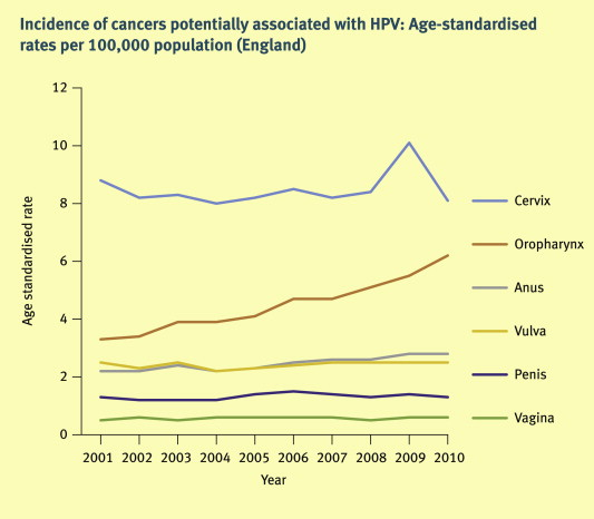 hpv head and neck cancer incidence uk