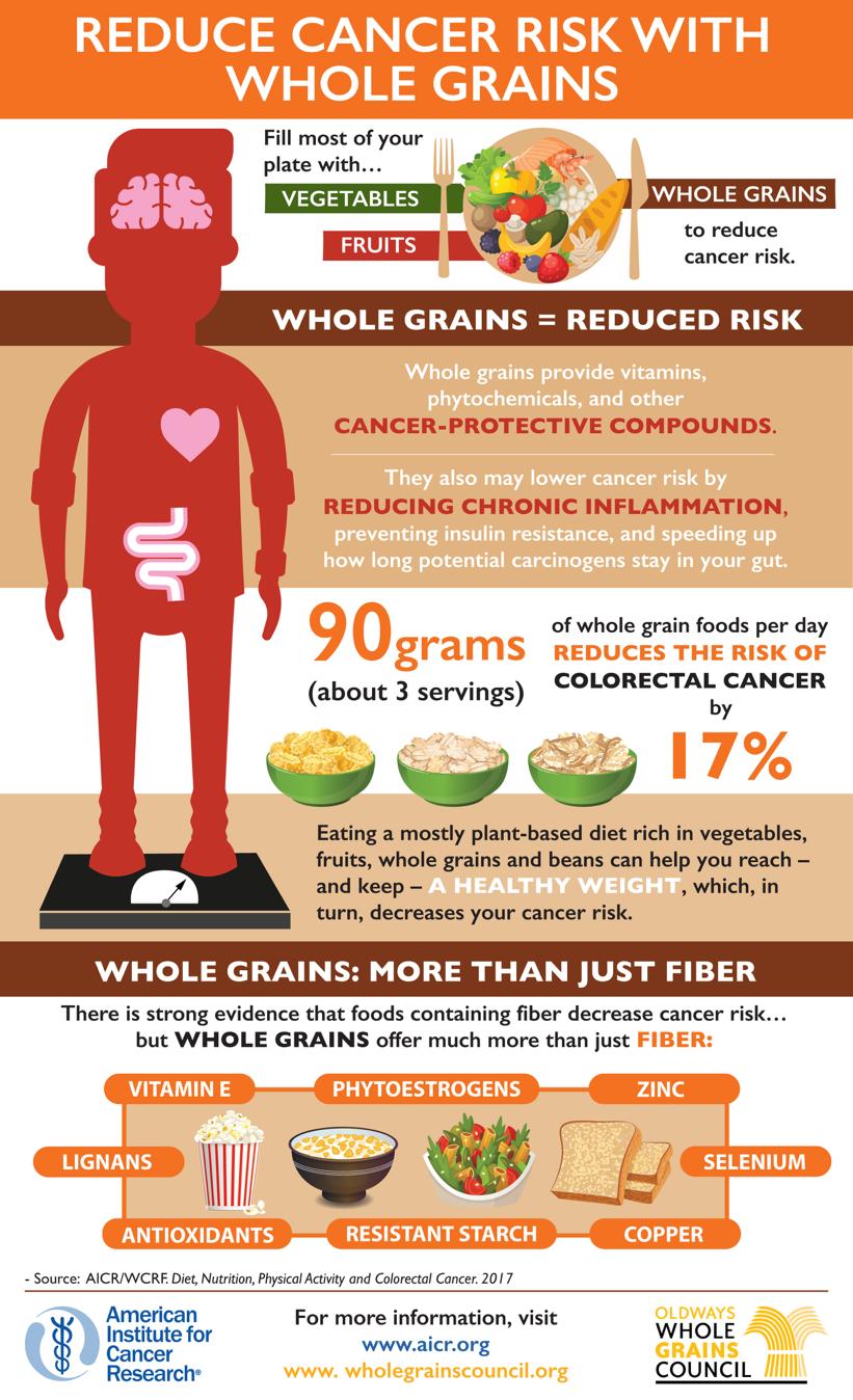 cancer colon nutrition)