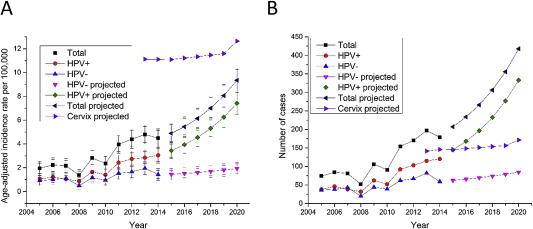 terapie antiparazitară verucile genitale se răspândesc sau nu