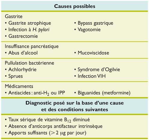 Anemia prin deficit de acid folic