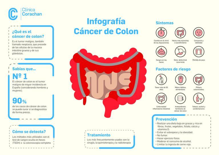 Screening colon