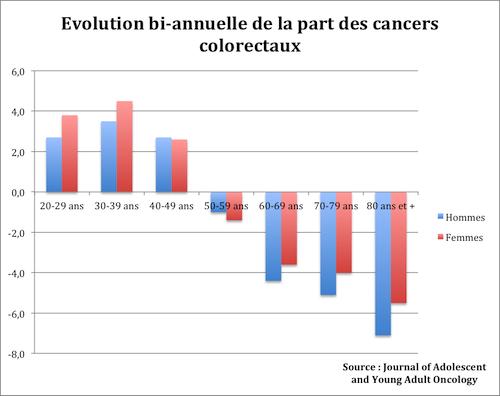 Cancer colon jeune. CANCER - Definiția și sinonimele cancer în dicționarul Franceză