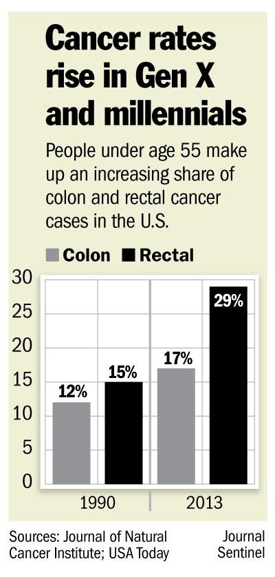 Colorectal cancer on the rise. Cancerul de canal anal - aspecte legate de diagnostic și tratament