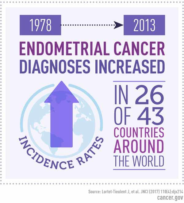 endometrial cancer uk)