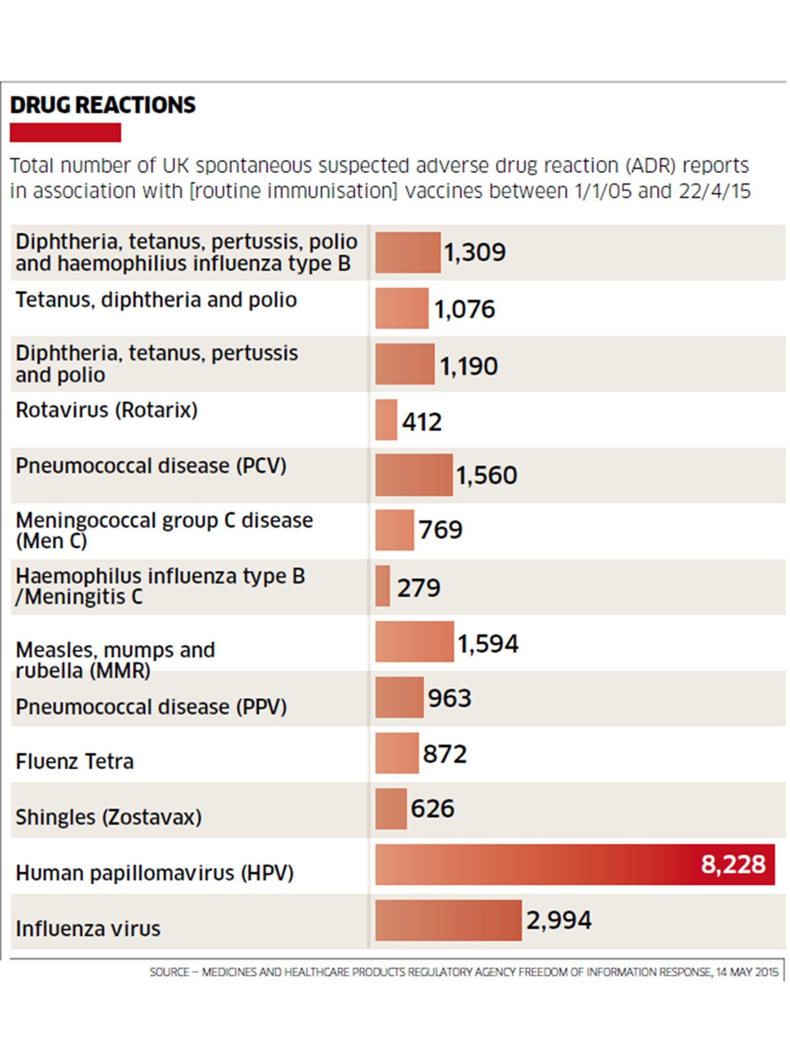 human papillomavirus vaccine side effects nhs
