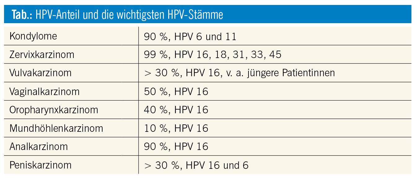 hpv impfung voraussetzungen