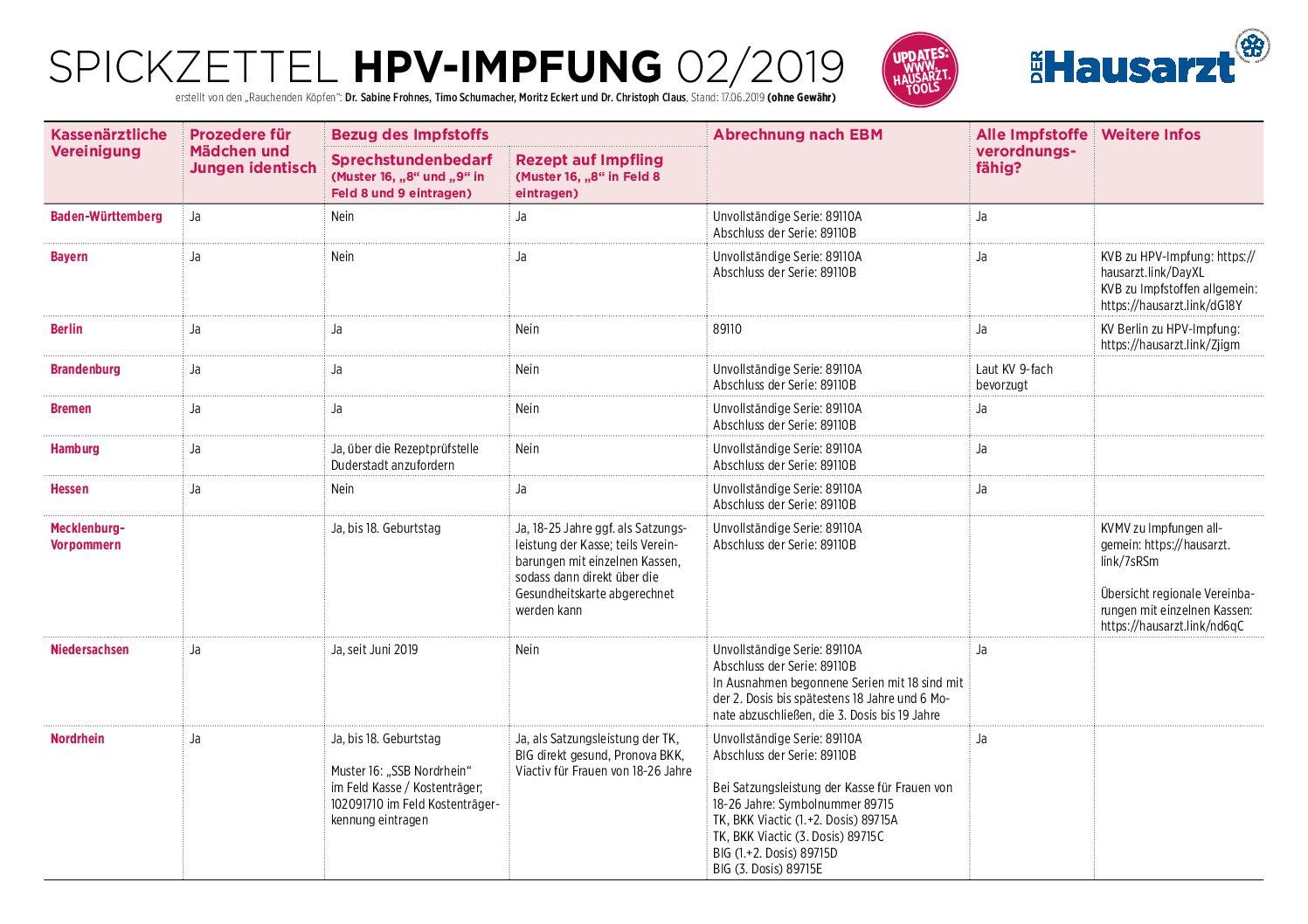 hpv impfung jungen hessen