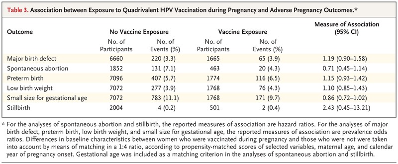 hpv high risk during pregnancy)