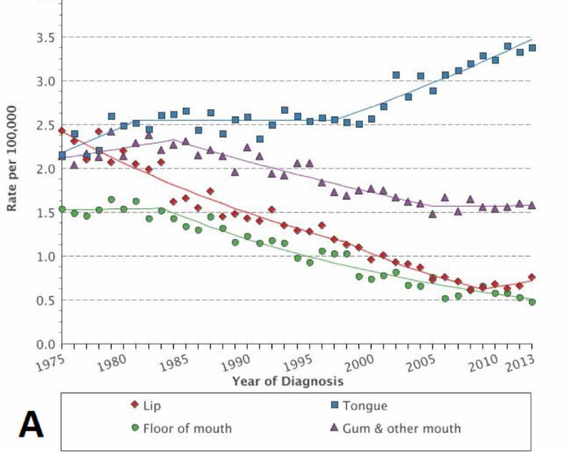 Hpv related head and neck cancer statistics,
