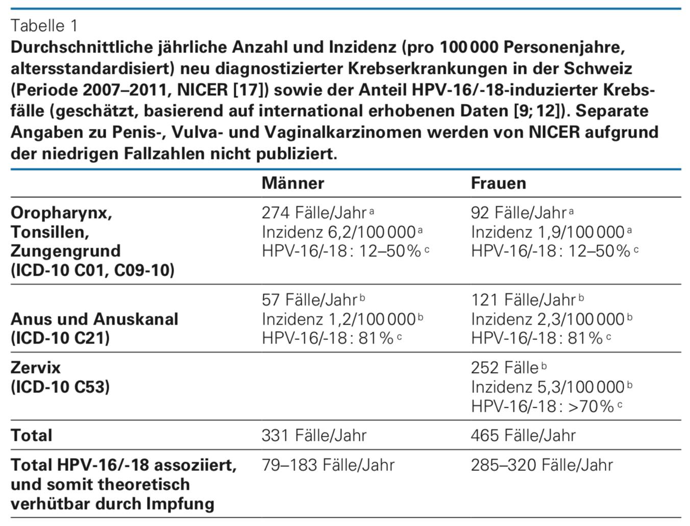 human papilloma virus impfung kosten)
