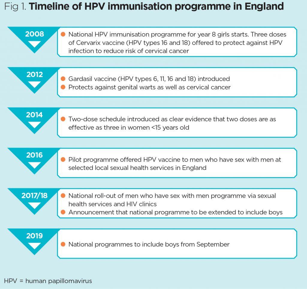 human papillomavirus 16 and 18 vaccine