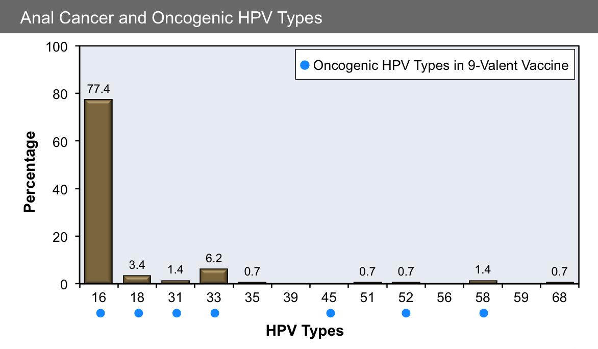 human papillomavirus type 16 treatment)