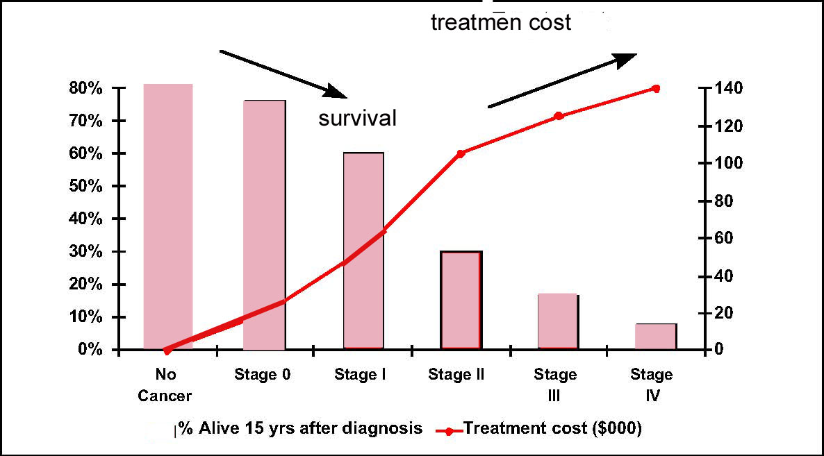 metastatic cancer cure rate)